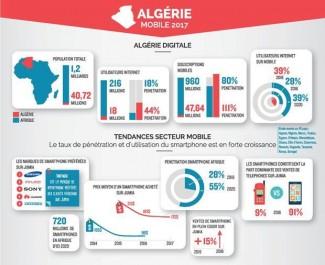 Livre Blanc: L'Algérie Mobile 2017
