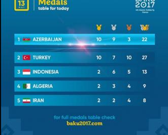 Jeux de la solidarité islamique: l'Algérie récolte deux médailles  d'Or